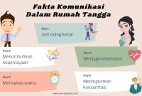 Komunikasi dalam rumah tangga